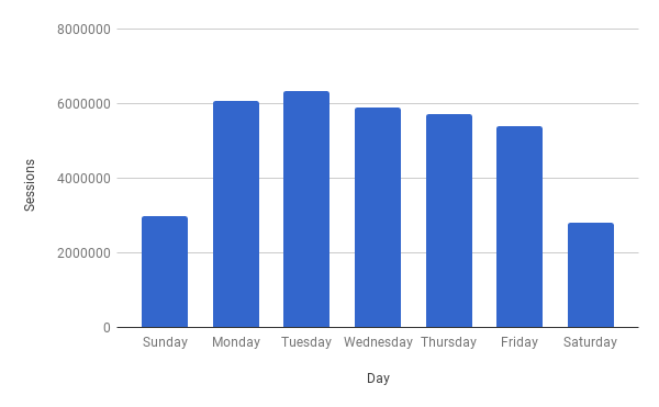 CANalytics Column: What is it about Wednesdays?